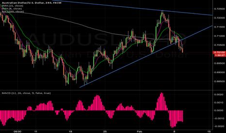 AUDUSD: break of trend line cont. down?