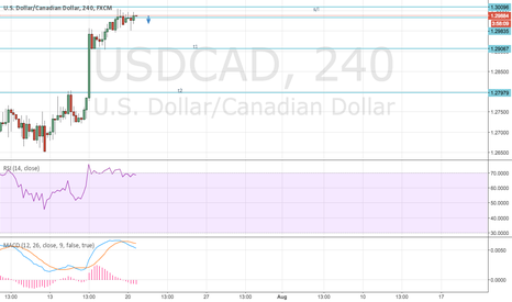 USDCAD: over bought