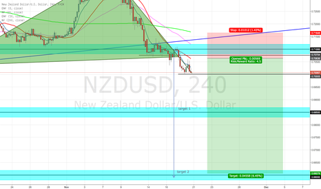 NZDUSD: HEAD AND SHOULDER NZDUSD