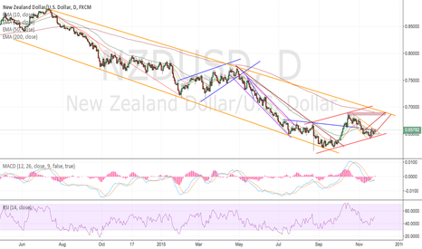NZDUSD: NZDUSD bulls short term play