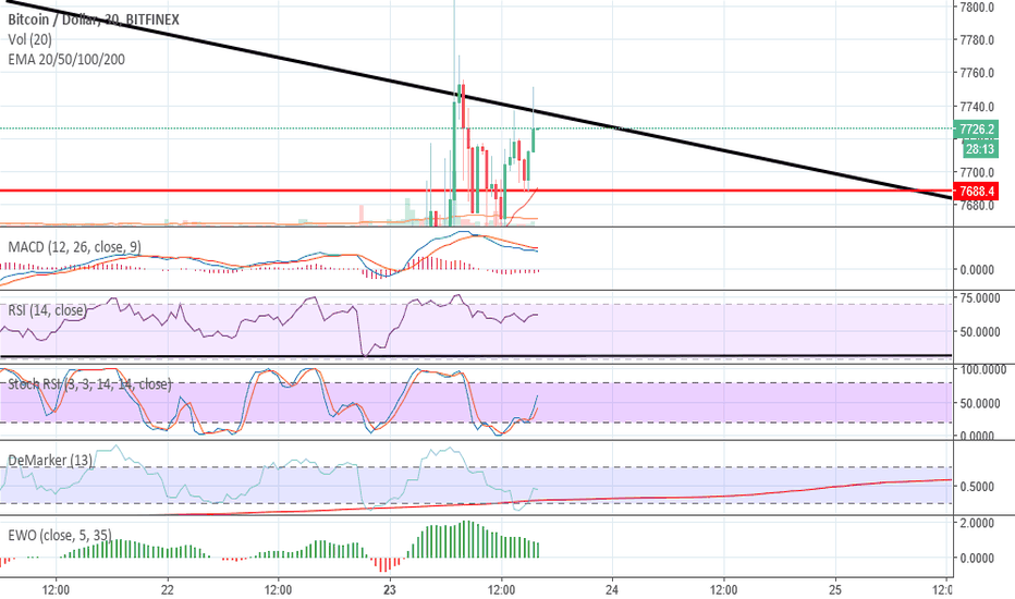 BTCUSD: BITOIN BYE BYE DOWNTREND?