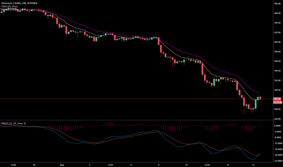 ETHUSD: ETHUSD 4 hour In The Cradle Zone