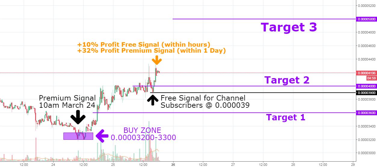 AMPBTC - Synereo AMP/Bitcoin - Free & Premium Signals