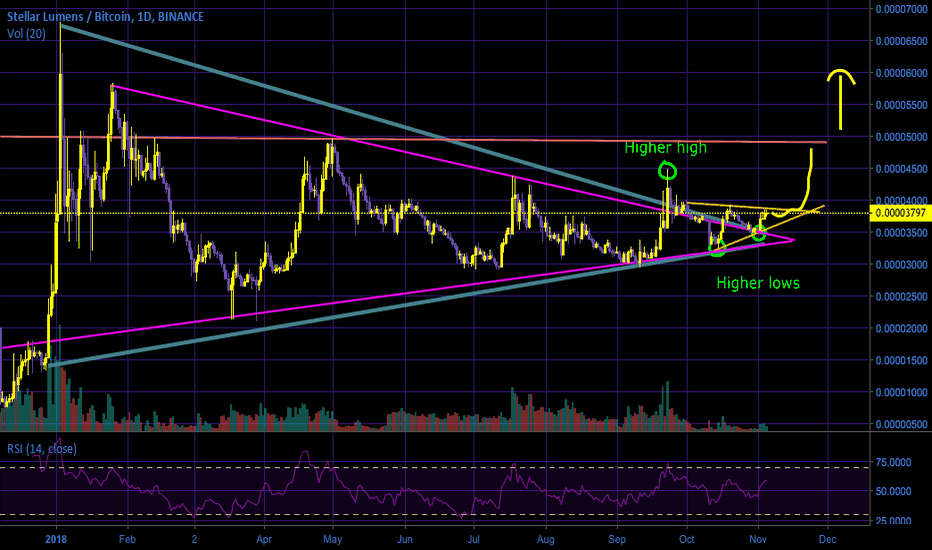 XLMBTC: One of my favorite coins, XLM!