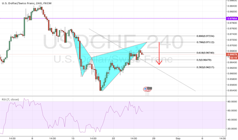 USDCHF: Bearish Cypher Pattern