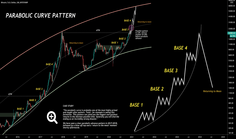 giorno trade bitcoin strategy circa il bitcoin