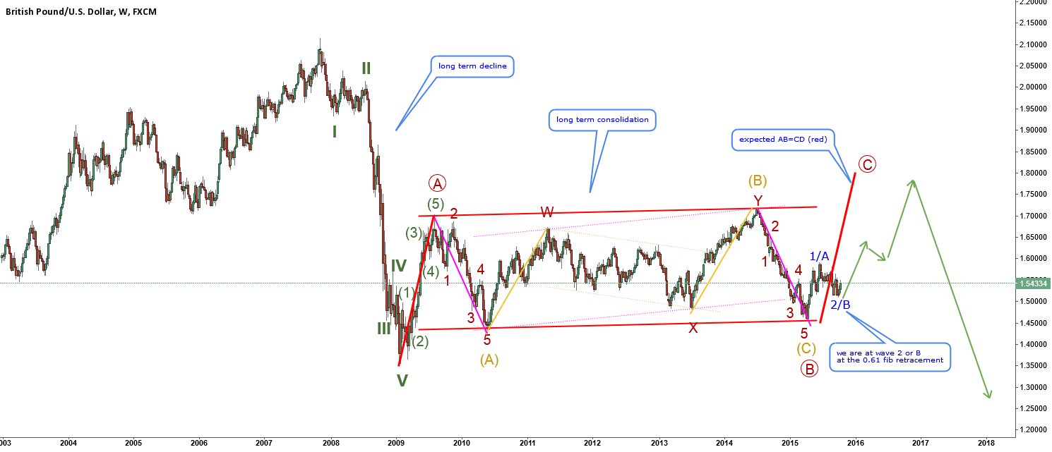GBPUSD-final long term wave count