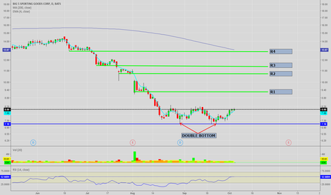 BGFV: BGFV Double bottom ready to reverse trend and form a cup