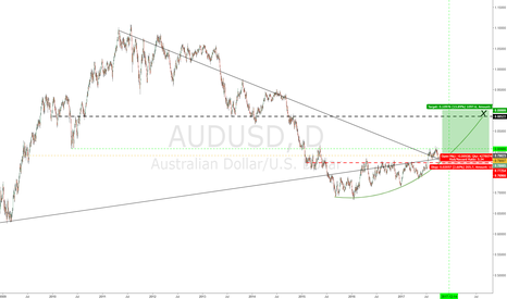 AUDUSD: Ancient Lines