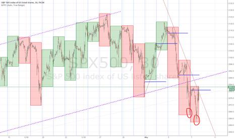 SPX500: SPX channel break