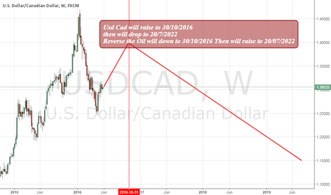 USDCAD: Usd Cad@Oil Astrology trading+Hurst cycle