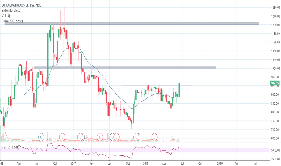LALPATHLAB: Lal Path labs given a good Breakout... sl will be 800...