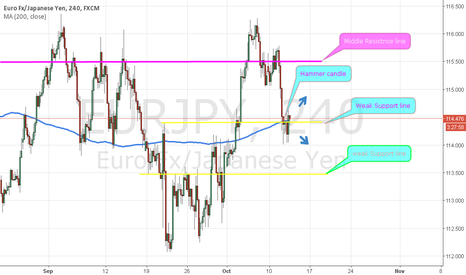 EURJPY: Hi, im found hammer candle and weak support line