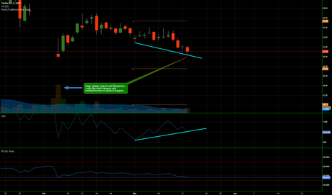 TWTR: divergence and huge support