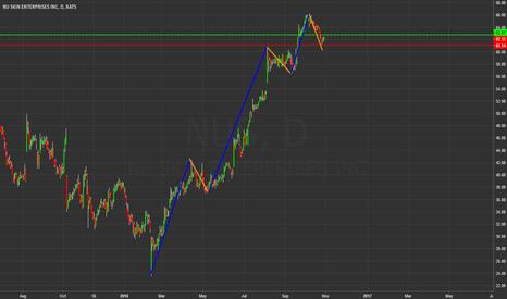 NUS: Dynamic trend