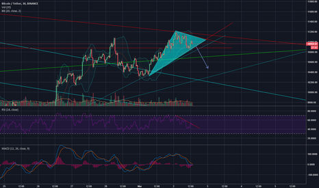 BTCUSDT: rsi divergance and triangle can get btc to 10 k