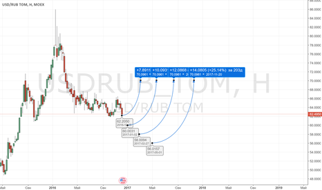 USDRUB_TOM: USDRUB лонг (долгосрок)