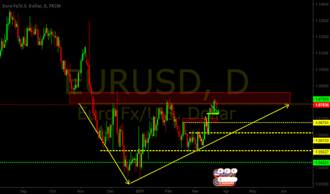 EURUSD: Short term short long term long
