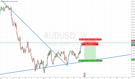 AUDUSD: AUDUSD at resistance, moving down?