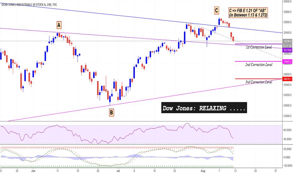 DJI: Dow Jones: Relaxing .....