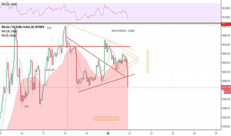 BXBT: Ruptura del triangulo a la baja BTC/USD