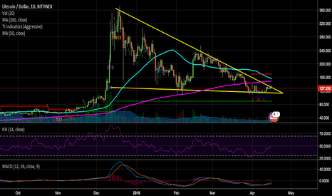 LTCUSD: Litecoin Daily Chart... Weakness for sure