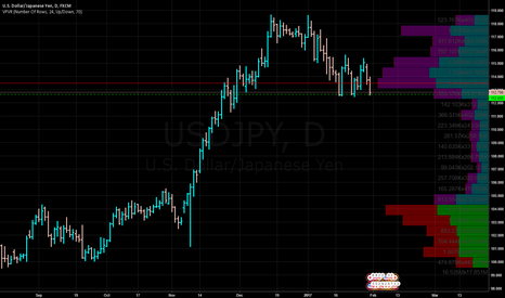USDJPY: USDJPY- Hitting Support Line ( Green dashed lines)