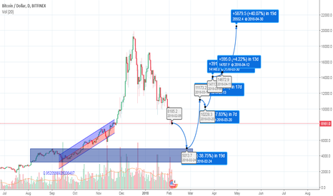 BTCUSD: Let's see what happens..!