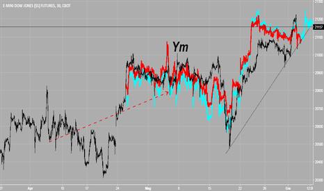 YM1!: Aggiornamento Dow