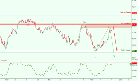 CHFAUD: CHFAUD approaching resistance, potential drop!