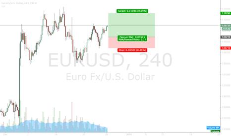 EURUSD: 201512.28 EURUSD