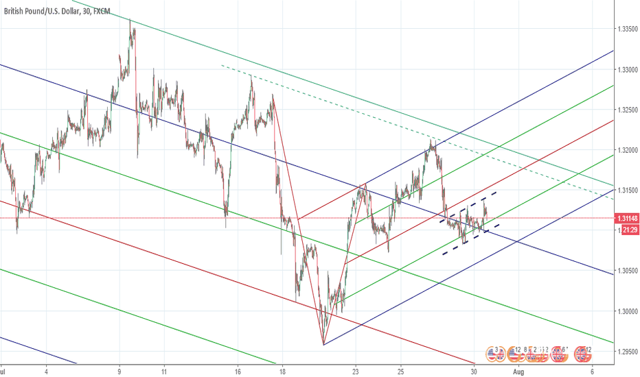 GBPUSD: GBPUSD 4hr and 30 min frok chart  double perspective