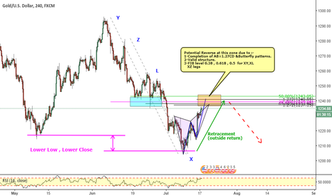 XAUUSD: XAUUSD_ OR level at Structure level