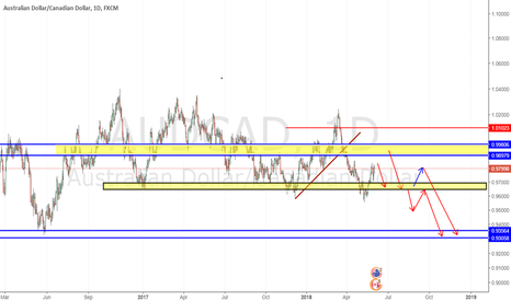 AUDCAD: sell limit