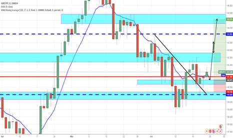 GBPJPY: i think that GJ is going up long term