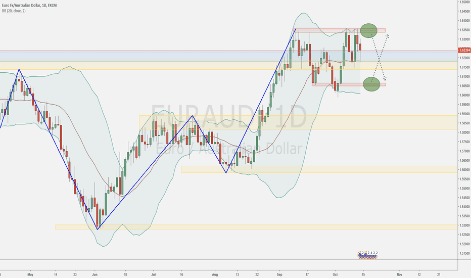 EURAUD: Week 42 - What to look for