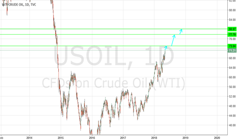 USOIL: The upside prevails