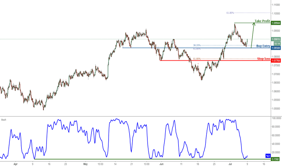 AUDNZD: AUDNZD Bounced Nicely Off Support, Prepare For Further Rise!