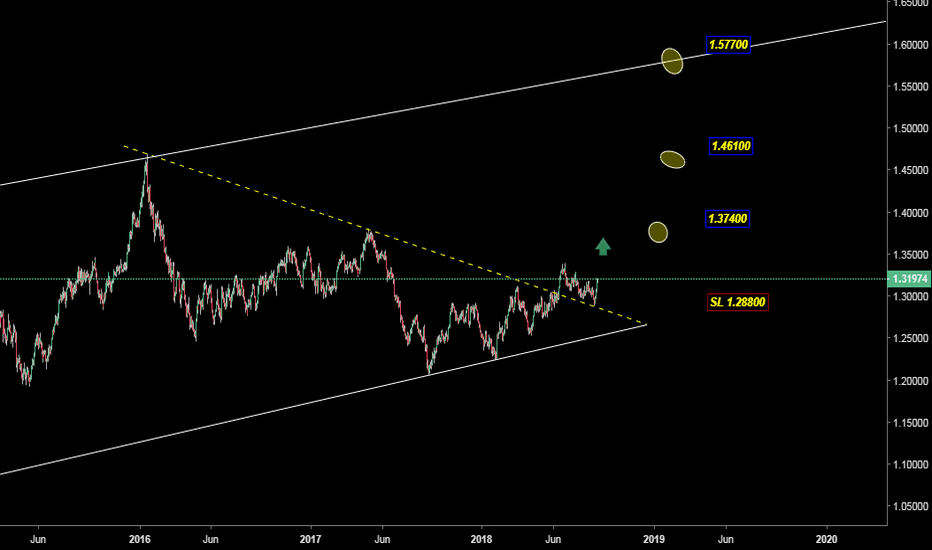 USDCAD: GBP JPY LONG OPPORTUNITY