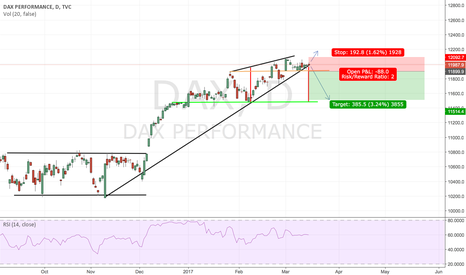 DAX: DAX short on daily