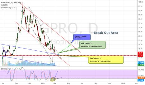 GPRO: Long GPRO on Buy Triggers
