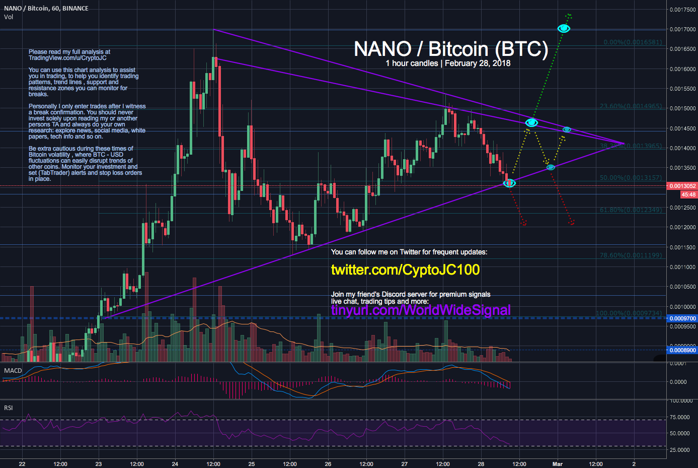 NANO Bitcoin BTC testing pennant bottom for bounce or break