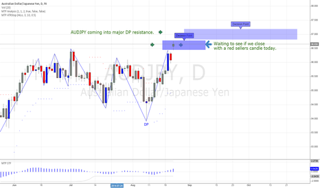AUDJPY: AUDJPY Getting Close To a Sell