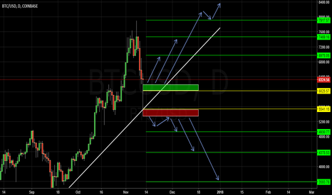 BTCUSD: BTCUSD buy now or wait