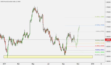 GBPCAD: GBPCAD LOOK FOR GOING LONG THE PULLBACK