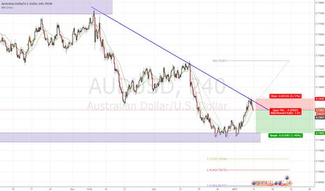AUDUSD: AUD/USD SHORT Trend Line