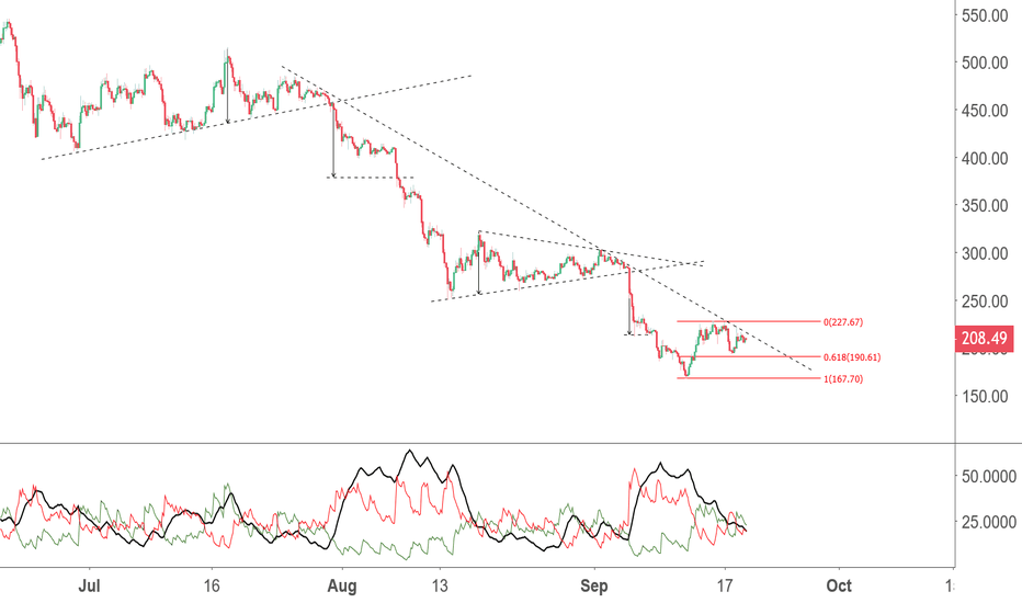 ETHUSD: Previous Lows in Jeopardy for ETH