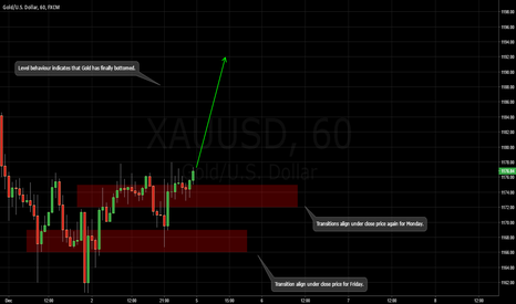 XAUUSD: GOLD/ LONG © Tp Paradigma. All Rights Reserved.