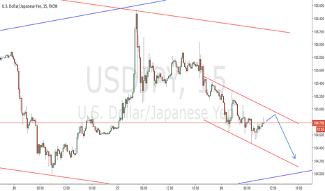 USDJPY: USDJPY - POSSIBLE 15M DOWNTREND CHANNEL