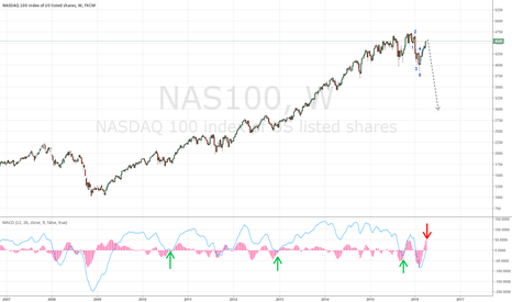NAS100: Nasdaq is reaching a very important juncture.Watch MACD readings